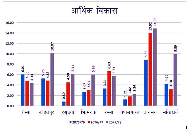 लुम्बिनी प्रदेशका स्थानीय सरकारका यस्ता छन्, बजेट प्राथमिकता